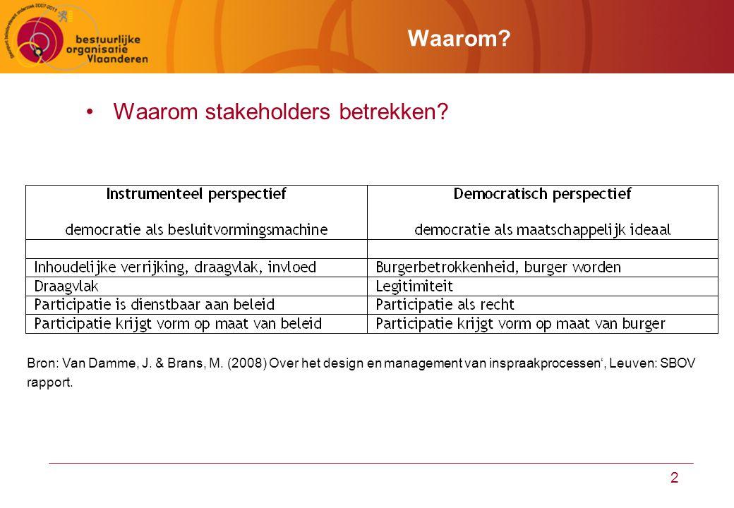 2 Waarom? Waarom stakeholders betrekken? Bron: Van Damme, J. & Brans, M. (2008) Over het design en management van inspraakprocessen', Leuven: SBOV rap