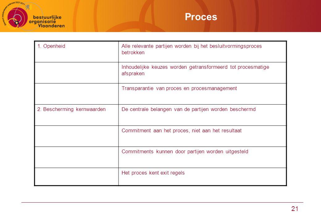 21 Proces 1. OpenheidAlle relevante partijen worden bij het besluitvormingsproces betrokken Inhoudelijke keuzes worden getransformeerd tot procesmatig