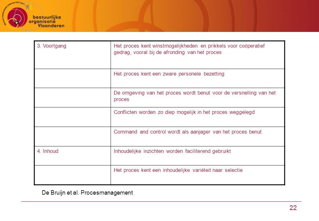 22 3. VoortgangHet proces kent winstmogelijkheden en prikkels voor coöperatief gedrag, vooral bij de afronding van het proces Het proces kent een zwar