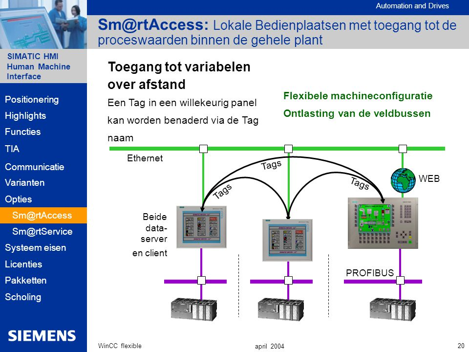 Automation and Drives SIMATIC HMI Human Machine Interface 20WinCC flexible april 2004 Sm@rtAccess: Lokale Bedienplaatsen met toegang tot de proceswaar