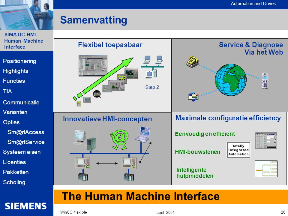 Automation and Drives SIMATIC HMI Human Machine Interface 28WinCC flexible april 2004 Samenvatting The Human Machine Interface Maximale configuratie efficiency Eenvoudig en efficiënt HMI-bouwstenen Intelligente hulpmiddelen Innovatieve HMI-concepten Service & Diagnose Via het Web Highlights Functies Communicatie Varianten Opties Systeem eisen Sm@rtAccess Positionering Sm@rtService Licenties Pakketten Scholing TIA Flexibel toepasbaar Stap 2