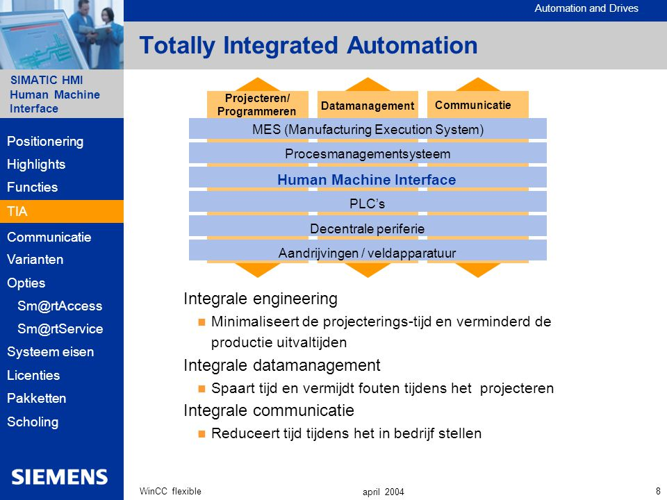 Automation and Drives SIMATIC HMI Human Machine Interface 8WinCC flexible april 2004 Totally Integrated Automation Integrale engineering Minimaliseert de projecterings-tijd en verminderd de productie uitvaltijden Integrale datamanagement Spaart tijd en vermijdt fouten tijdens het projecteren Integrale communicatie Reduceert tijd tijdens het in bedrijf stellen Procesmanagementsysteem Human Machine Interface PLC's Decentrale periferie Aandrijvingen / veldapparatuur Communicatie Projecteren/ Programmeren Datamanagement MES (Manufacturing Execution System) Highlights Functies Communicatie Varianten Opties Systeem eisen Sm@rtAccess Positionering Sm@rtService Licenties Pakketten Scholing TIA
