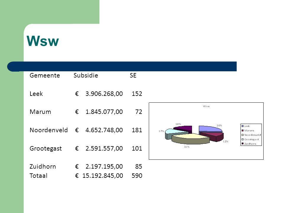 Wsw GemeenteSubsidieSE Leek € 3.906.268,00152 Marum € 1.845.077,0072 Noordenveld € 4.652.748,00181 Grootegast € 2.591.557,00101 Zuidhorn € 2.197.195,0085 Totaal € 15.192.845,00590