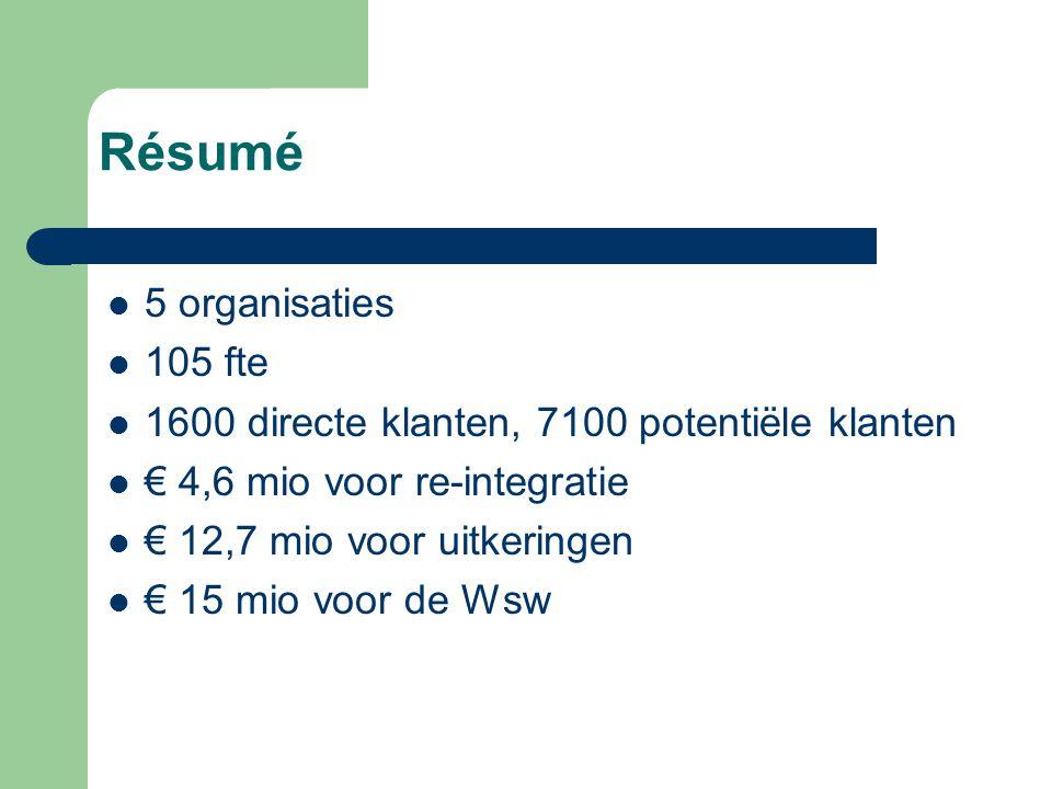 Résumé 5 organisaties 105 fte 1600 directe klanten, 7100 potentiële klanten € 4,6 mio voor re-integratie € 12,7 mio voor uitkeringen € 15 mio voor de Wsw