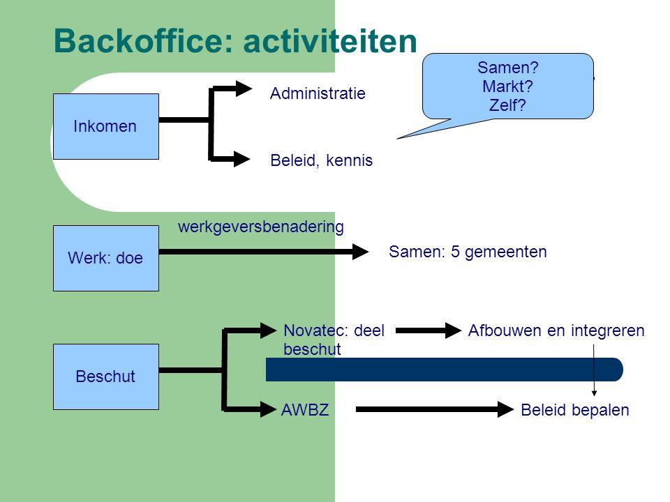 Backoffice: activiteiten Inkomen Administratie Beleid, kennis Samen.