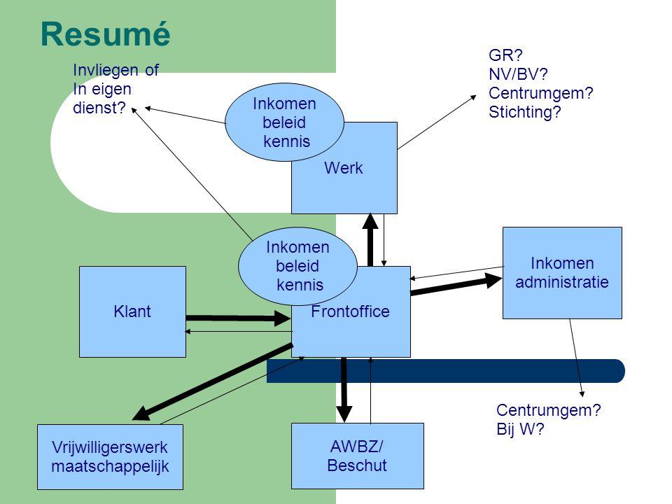 Resumé KlantFrontoffice Vrijwilligerswerk maatschappelijk Inkomen administratie Werk Inkomen beleid kennis Inkomen beleid kennis Centrumgem.