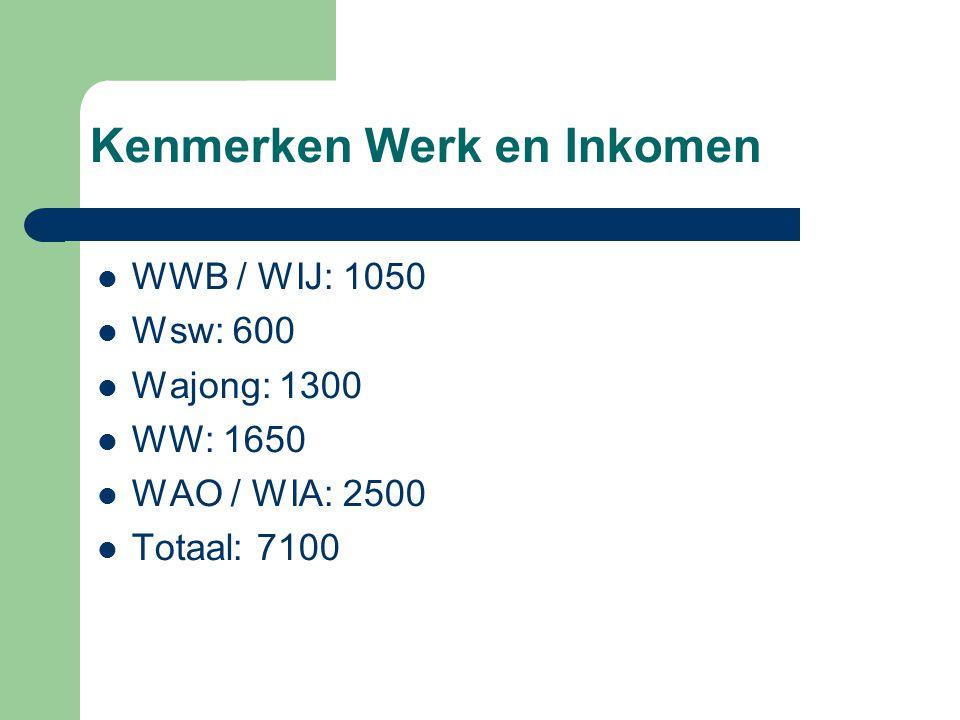 Kenmerken Werk en Inkomen WWB / WIJ: 1050 Wsw: 600 Wajong: 1300 WW: 1650 WAO / WIA: 2500 Totaal: 7100