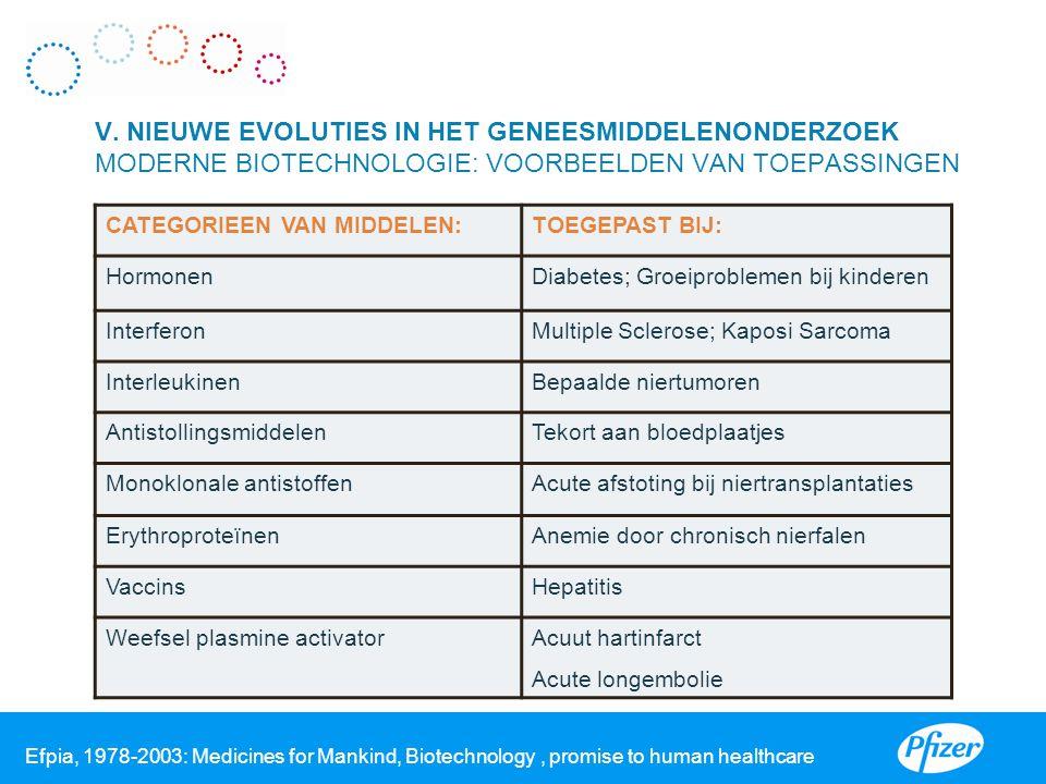 V. NIEUWE EVOLUTIES IN HET GENEESMIDDELENONDERZOEK MODERNE BIOTECHNOLOGIE: VOORBEELDEN VAN TOEPASSINGEN CATEGORIEEN VAN MIDDELEN:TOEGEPAST BIJ: Hormon