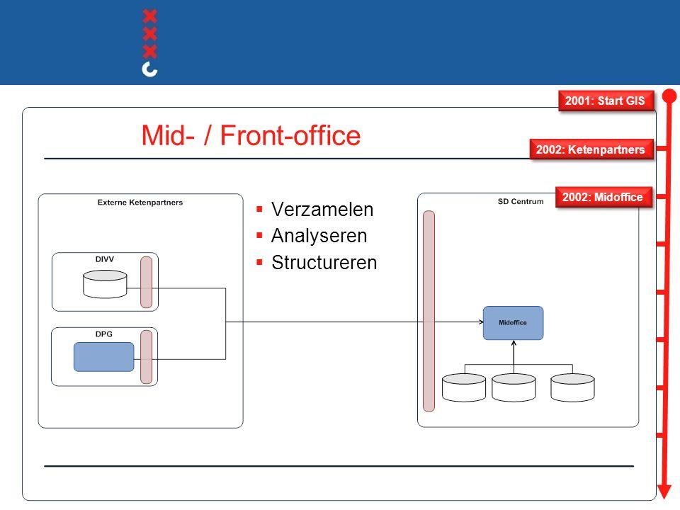 Mid- / Front-office  Verzamelen  Analyseren  Structureren  Presenteren 2001: Start GIS 2003: GIS desktop 2002: Midoffice 2002: Ketenpartners