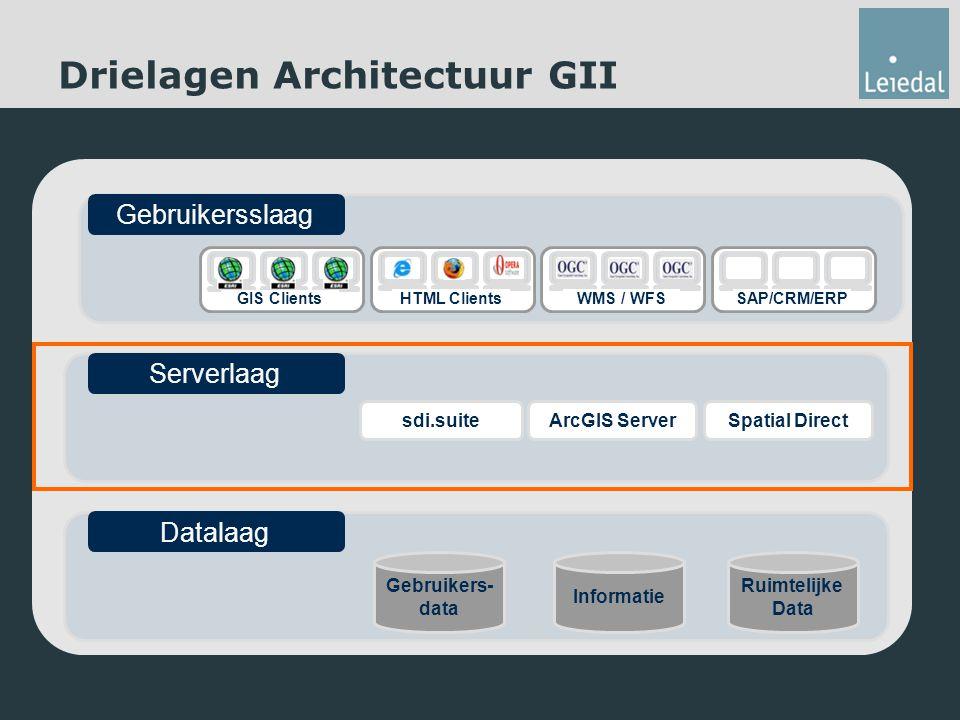 Drielagen Architectuur GII Informatie Gebruikers- data Ruimtelijke Data Datalaag Serverlaag sdi.suiteArcGIS ServerSpatial Direct GIS Clients HTML Clients WMS / WFS Gebruikersslaag SAP/CRM/ERP