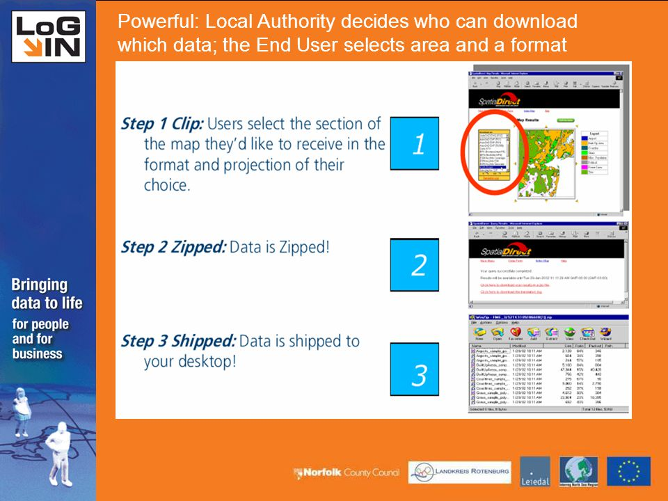 Powerful: Local Authority decides who can download which data; the End User selects area and a format