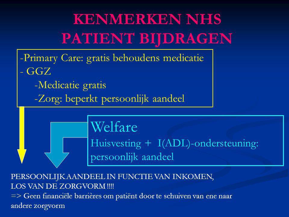 KENMERKEN NHS PATIENT BIJDRAGEN -Primary Care: gratis behoudens medicatie - GGZ -Medicatie gratis -Zorg: beperkt persoonlijk aandeel Welfare Huisvesti