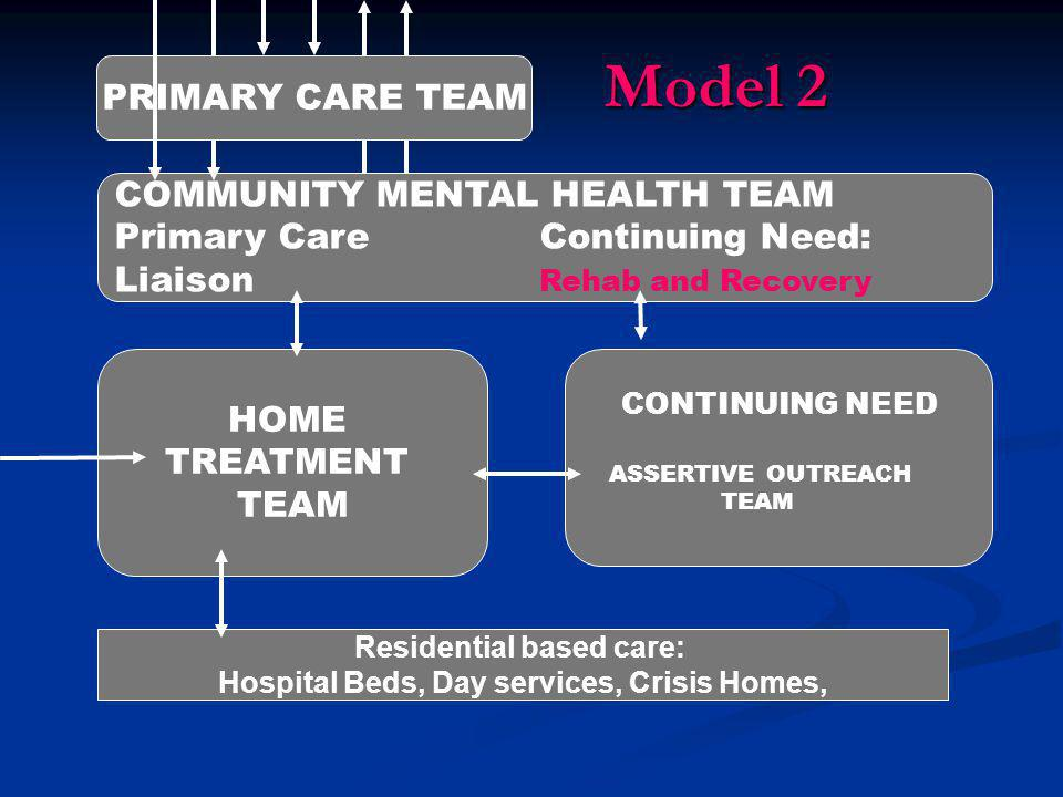 COMMUNITY MENTAL HEALTH TEAM Primary CareContinuing Need: Liaison Rehab and Recovery CONTINUING NEED ASSERTIVE OUTREACH TEAM HOME TREATMENT TEAM Resid