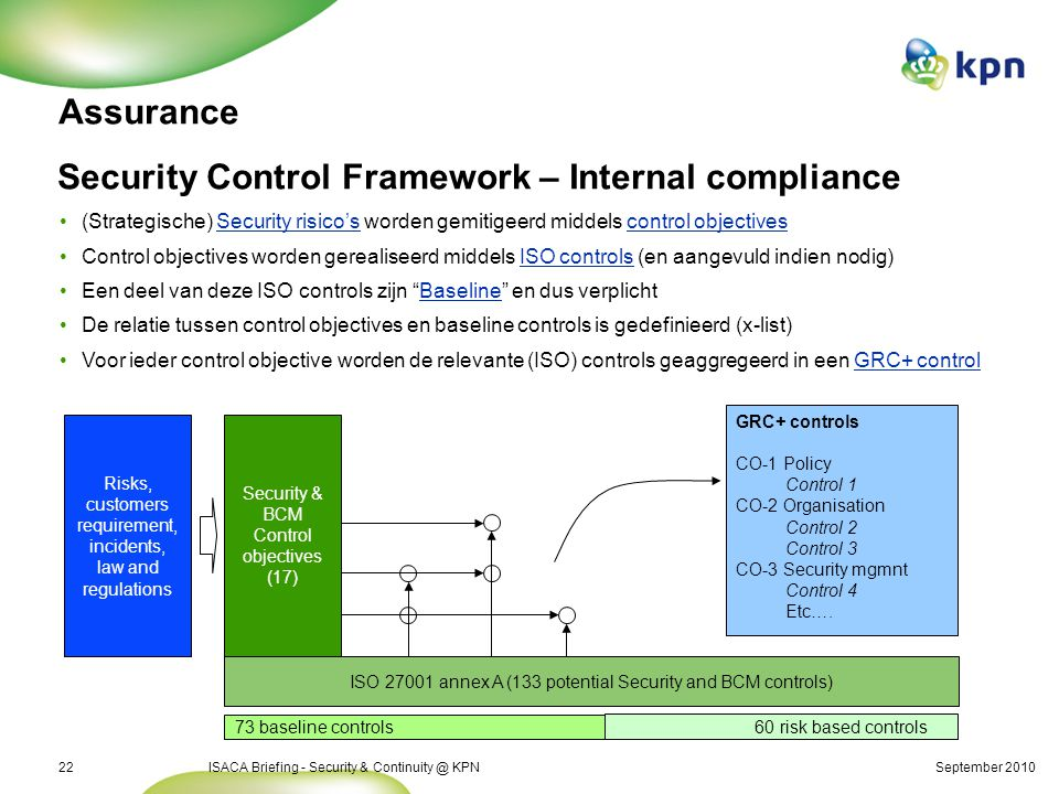 September 2010ISACA Briefing - Security & Continuity @ KPN22 Security Control Framework – Internal compliance Risks, customers requirement, incidents,