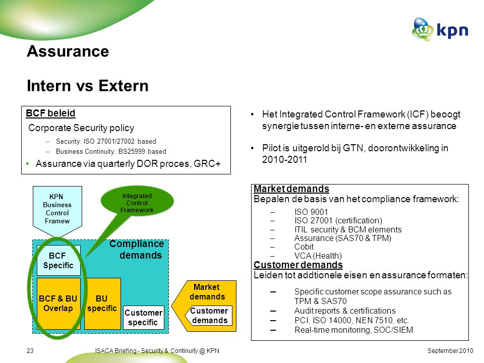 September 2010ISACA Briefing - Security & Continuity @ KPN23 Assurance Intern vs Extern BCF beleid Corporate Security policy – –Security: ISO 27001/27002 based – –Business Continuity: BS25999 based Assurance via quarterly DOR proces, GRC+ Compliance demands BCF Specific BCF & BU Overlap BU specific KPN Business Control Framew Market demands Customer demands Customer specific Market demands Bepalen de basis van het compliance framework: – –ISO 9001 – –ISO 27001 (certification) – –ITIL security & BCM elements – –Assurance (SAS70 & TPM) – –Cobit – –VCA (Health) Customer demands Leiden tot addtionele eisen en assurance formaten: ─ ─Specific customer scope assurance such as TPM & SAS70 ─ ─Audit reports & certifications ─ ─PCI, ISO 14000, NEN 7510, etc.