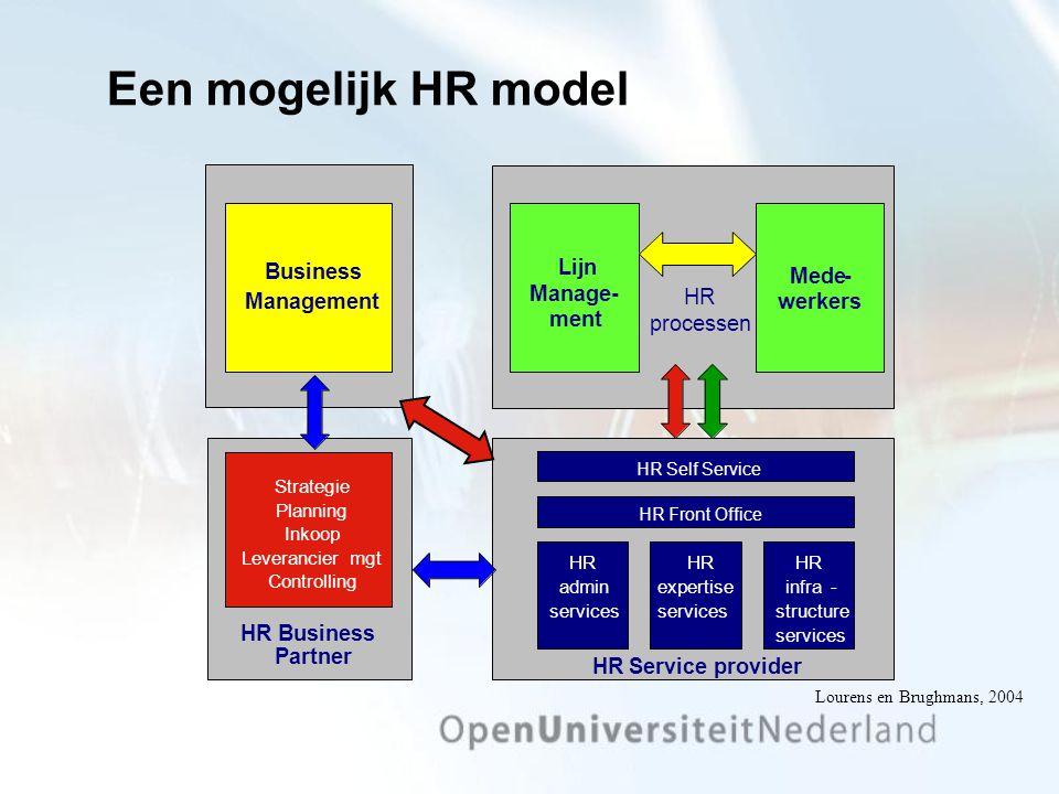 Lijn Manage- ment Mede- werkers HR processen HR Business Partner HRService provider Strategie Planning Inkoop Leveranciermgt Controlling 1 Business Ma
