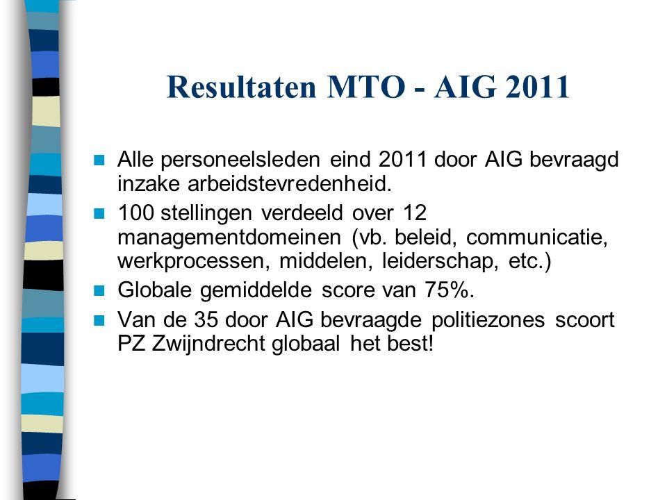 Resultaten MTO - AIG 2011 Alle personeelsleden eind 2011 door AIG bevraagd inzake arbeidstevredenheid. 100 stellingen verdeeld over 12 managementdomei