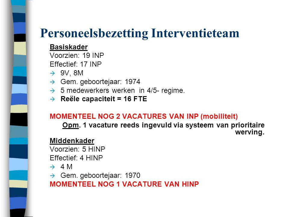 Personeelsbezetting Interventieteam Basiskader Voorzien: 19 INP Effectief: 17 INP  9V, 8M  Gem. geboortejaar: 1974  5 medewerkers werken in 4/5- re