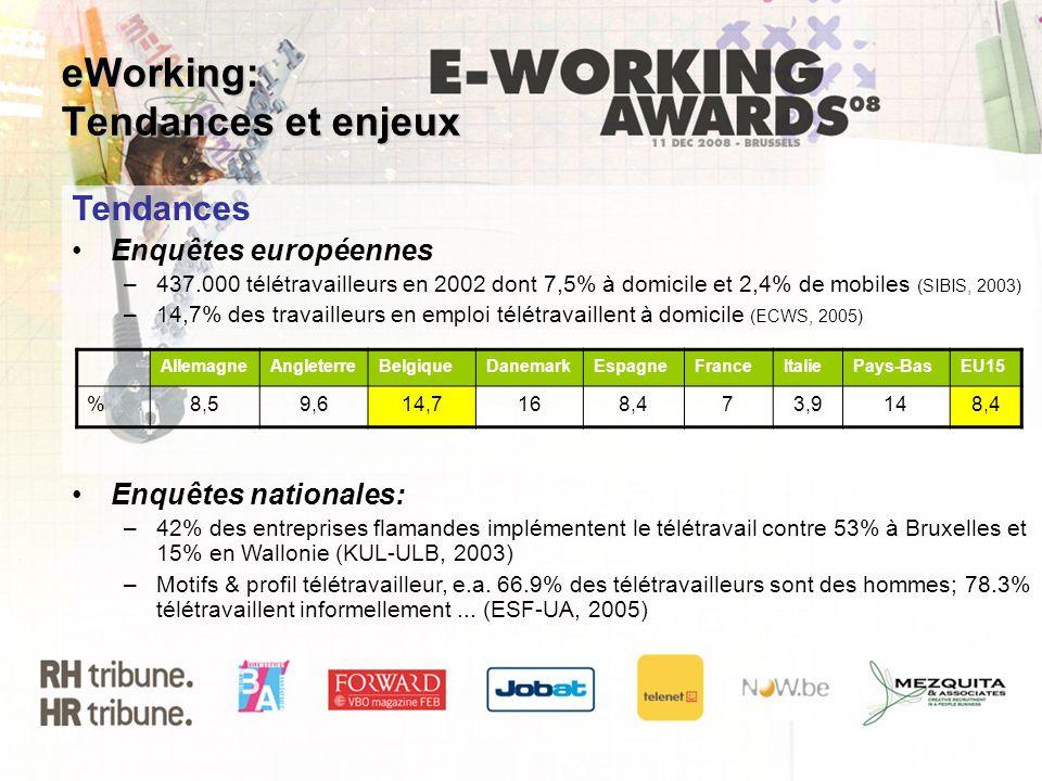 eWorking: Tendances et enjeux Tendances Enquêtes européennes –437.000 télétravailleurs en 2002 dont 7,5% à domicile et 2,4% de mobiles (SIBIS, 2003) –