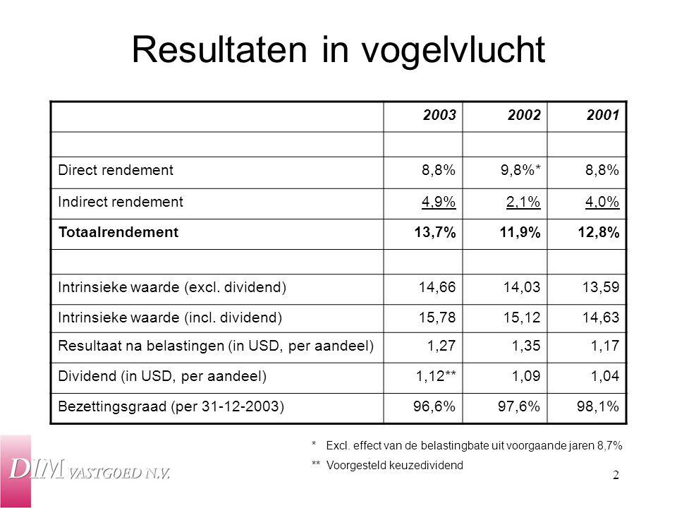2 Resultaten in vogelvlucht 200320022001 Direct rendement8,8%9,8%*8,8% Indirect rendement4,9%2,1%4,0% Totaalrendement13,7%11,9%12,8% Intrinsieke waard