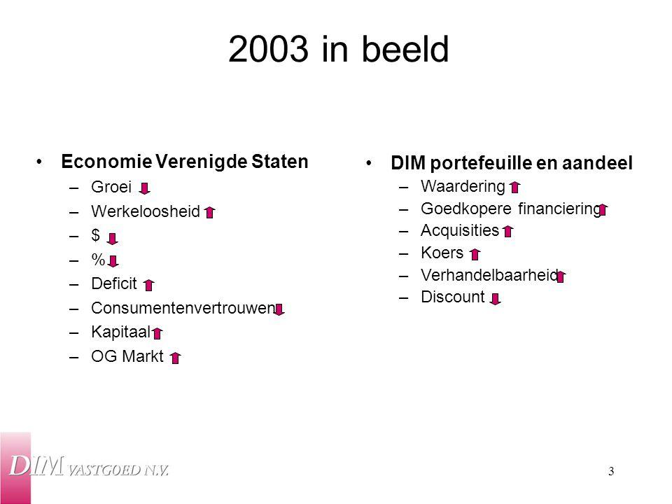 3 Economie Verenigde Staten –Groei –Werkeloosheid –$ –% –Deficit –Consumentenvertrouwen –Kapitaal –OG Markt 2003 in beeld DIM portefeuille en aandeel