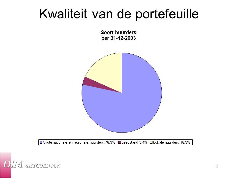 8 Kwaliteit van de portefeuille Soort huurders per 31-12-2003 Grote nationale en regionale huurders 78,3%Leegstand 3,4%Lokale huurders 18,3%