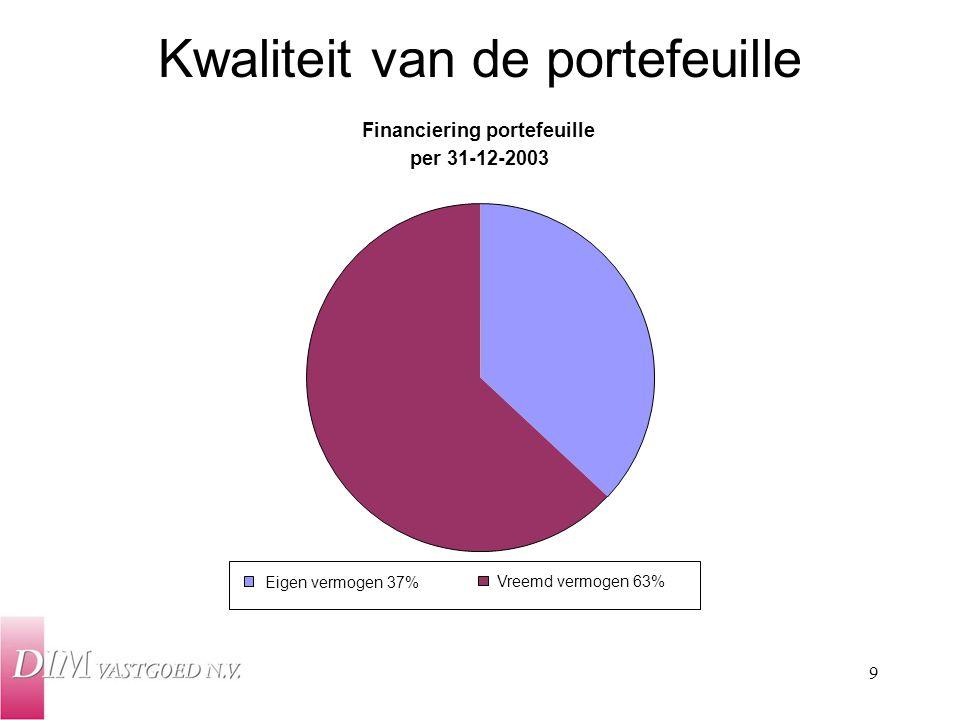 9 Financiering portefeuille per 31-12-2003 Eigen vermogen 37% Vreemd vermogen 63% Kwaliteit van de portefeuille