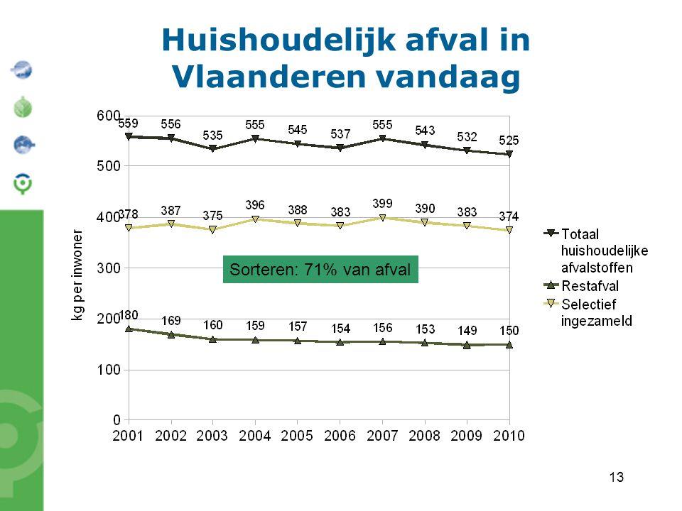 13 Huishoudelijk afval in Vlaanderen vandaag Sorteren: 71% van afval
