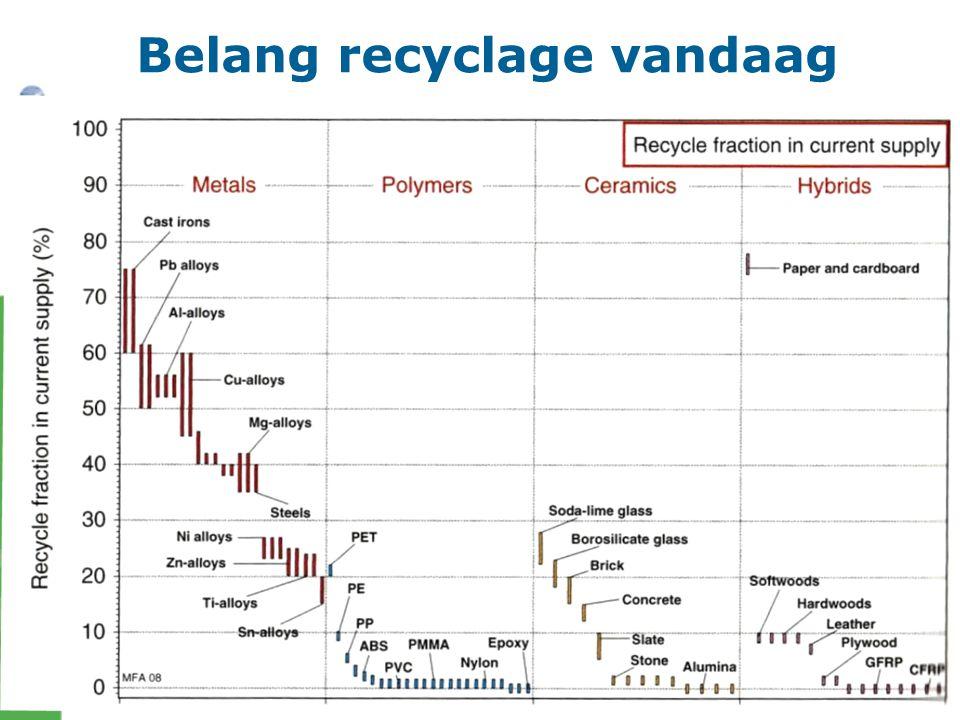 16 Belang recyclage vandaag