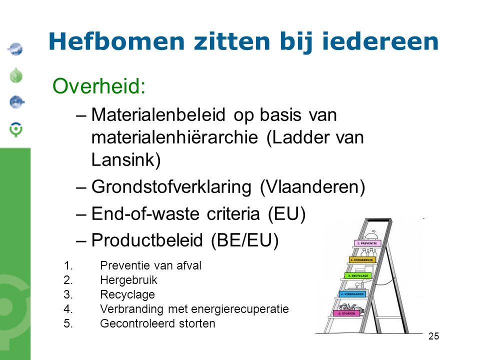 25 Hefbomen zitten bij iedereen Overheid: –Materialenbeleid op basis van materialenhiërarchie (Ladder van Lansink) –Grondstofverklaring (Vlaanderen) –End-of-waste criteria (EU) –Productbeleid (BE/EU) 1.