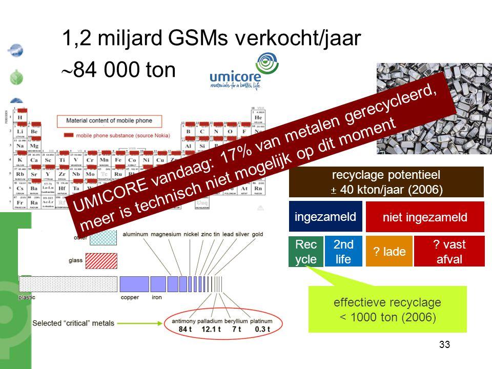 33 1,2 miljard GSMs verkocht/jaar  84 000 ton recyclage potentieel  40 kton/jaar (2006) ingezameld niet ingezameld ? vast afval ? lade Rec ycle 2nd