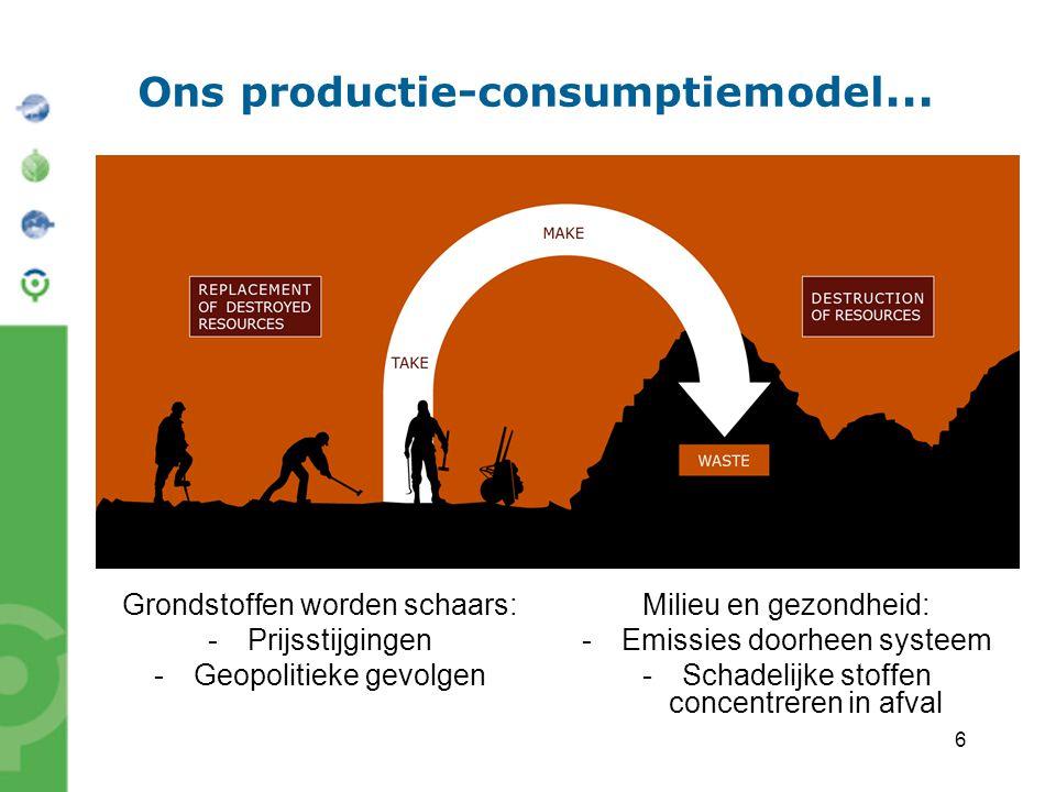 6 Ons productie-consumptiemodel … Grondstoffen worden schaars: -Prijsstijgingen -Geopolitieke gevolgen Milieu en gezondheid: -Emissies doorheen systee