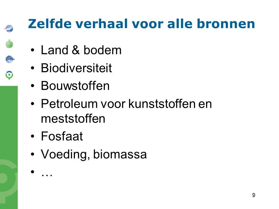 9 Zelfde verhaal voor alle bronnen Land & bodem Biodiversiteit Bouwstoffen Petroleum voor kunststoffen en meststoffen Fosfaat Voeding, biomassa …