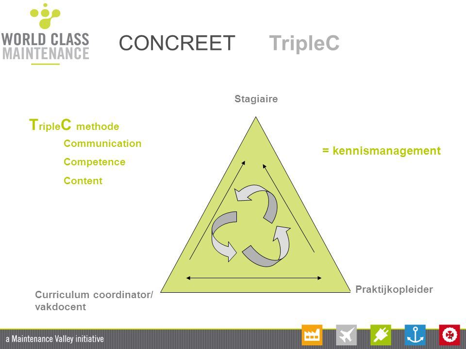1 CONCREET TripleC Curriculum coordinator/ vakdocent Praktijkopleider Stagiaire = kennismanagement T riple C methode Communication Competence Content