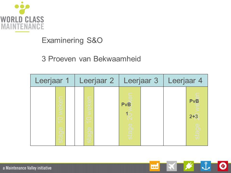 1 stage 20 weken Examinering S&O 3 Proeven van Bekwaamheid Leerjaar 1Leerjaar 2Leerjaar 3Leerjaar 4 stage 10 weken stage 20 weken PvB 2+3 PvB 1