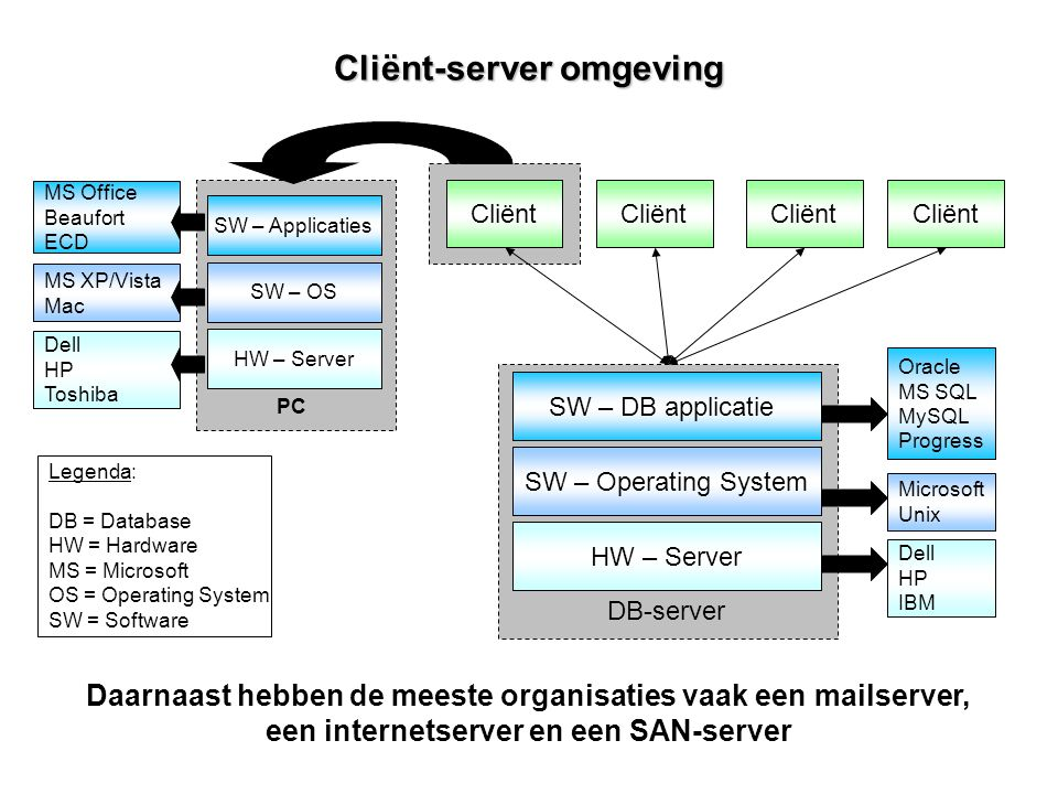 Cliënt-server omgeving HW – Server SW – Operating System SW – DB applicatie Legenda: DB = Database HW = Hardware MS = Microsoft OS = Operating System