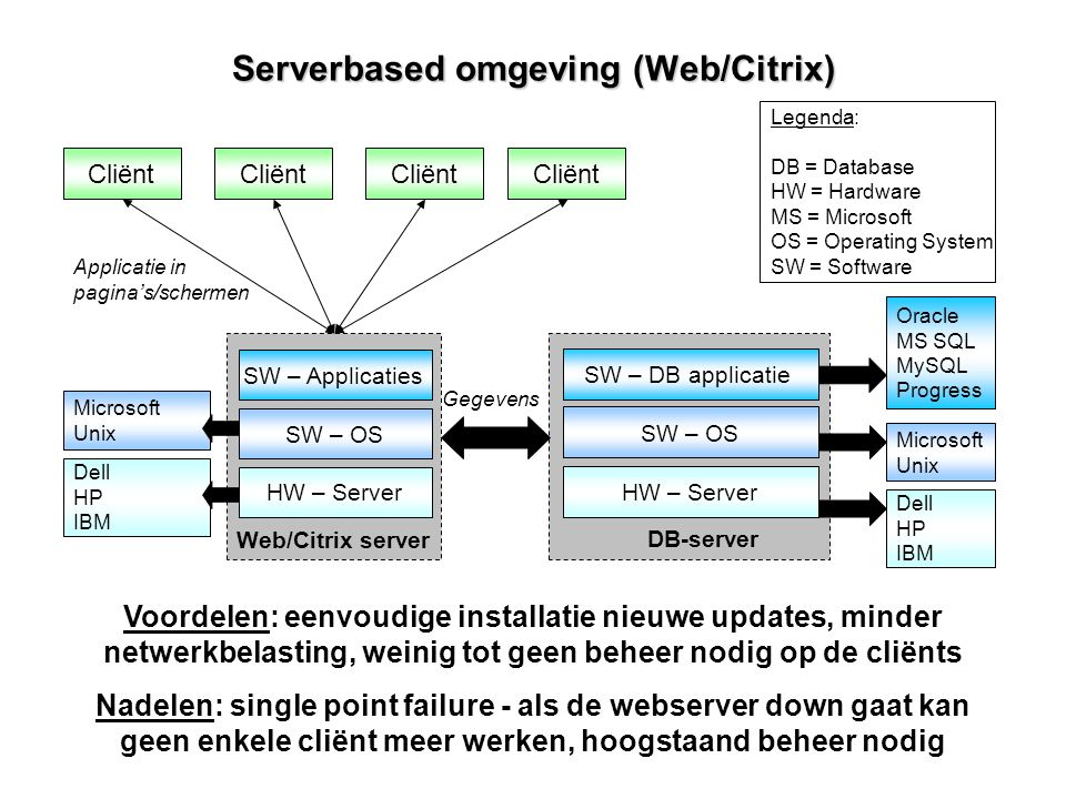 Serverbased omgeving (Web/Citrix) HW – Server SW – OS SW – DB applicatie Legenda: DB = Database HW = Hardware MS = Microsoft OS = Operating System SW