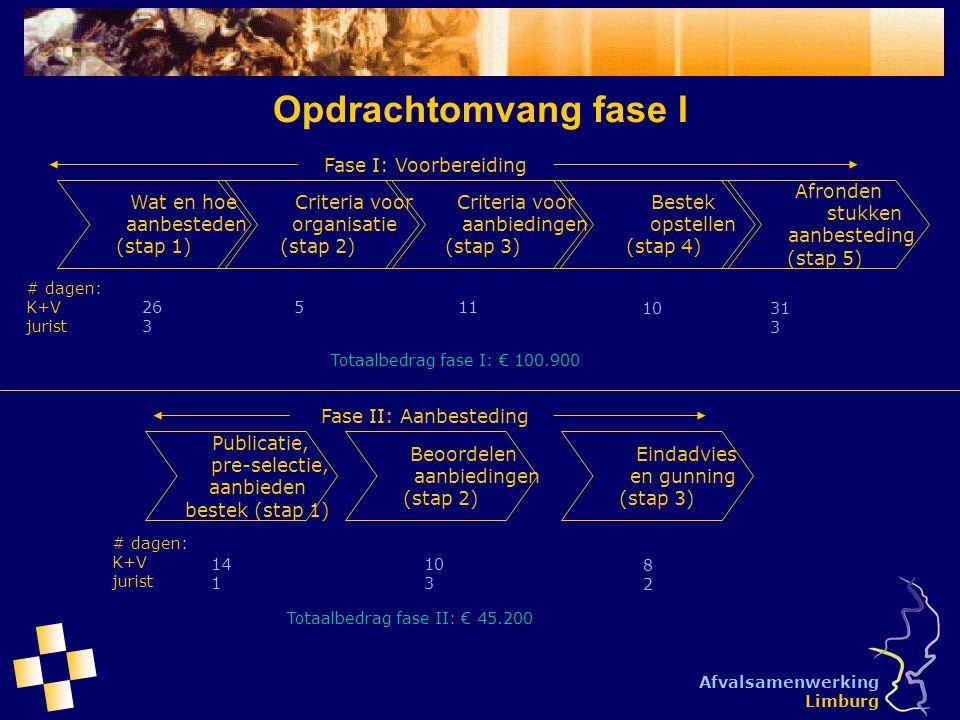 Afvalsamenwerking Limburg Opdrachtomvang fase I Wat en hoe aanbesteden (stap 1) Criteria voor organisatie (stap 2) Fase I: Voorbereiding Criteria voor
