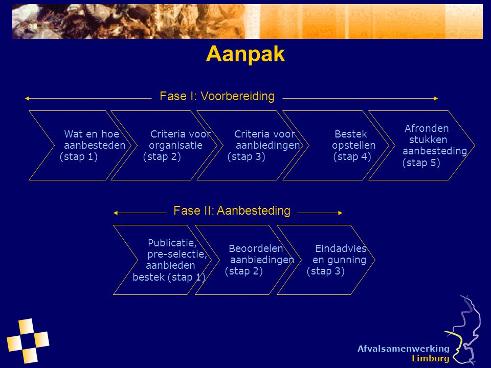 Afvalsamenwerking Limburg Aanpak Wat en hoe aanbesteden (stap 1) Criteria voor organisatie (stap 2) Publicatie, pre-selectie, aanbieden bestek (stap 1