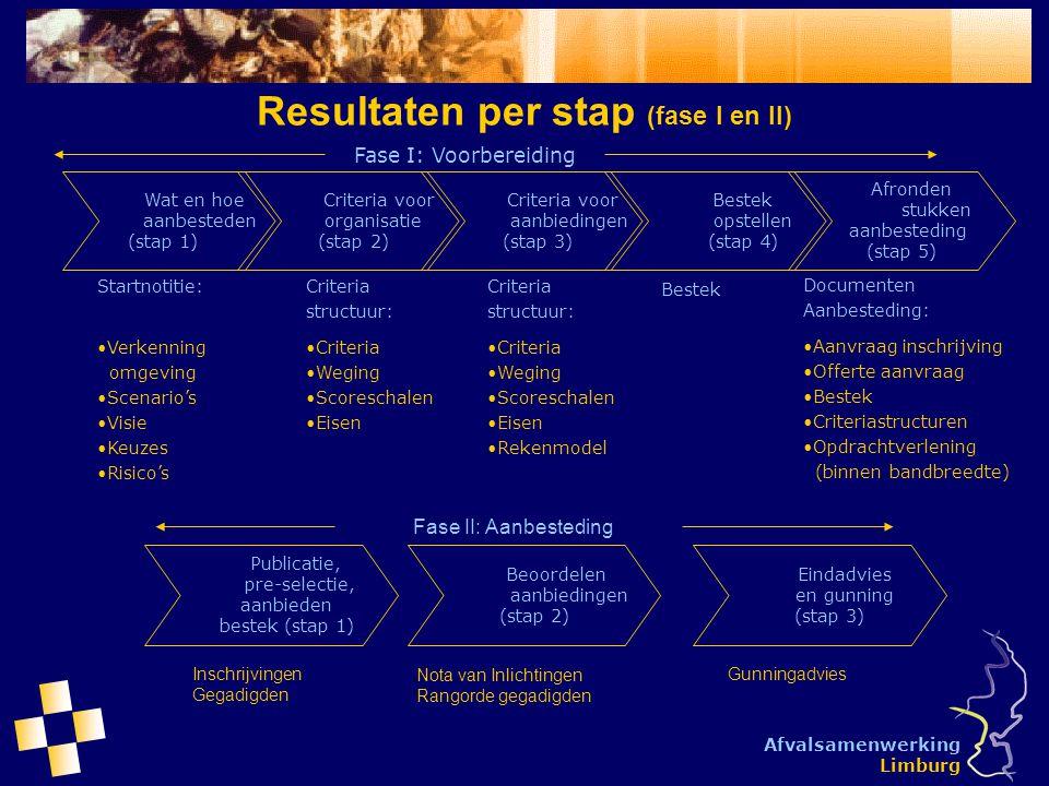 Afvalsamenwerking Limburg Communicatie en besluitvorming Wat en hoe aanbesteden (stap 1) Criteria voor organisatie (stap 2) Fase I: Voorbereiding Criteria voor aanbiedingen (stap 3) Bestek opstellen (stap 4) Afronden stukken aanbesteding (stap 5) Projectgroep: productie voorstellen en beslisdocumenten StartnotitieCriteriastructuur (stap 2 en 3)Bestek Eindproduct Regiobijeenkomsten:  PHO's OpinieOpinieOpinie  Ambtelijk OpinieOpinieOpinie Bestuur ASL BesluitBesluitBesluit Nieuwsbrief InformatieInformatie Informatie Raadsconferentie Informatie ALV Vereniging ASL Besluit ALV Juni '05 september oktober november december '05