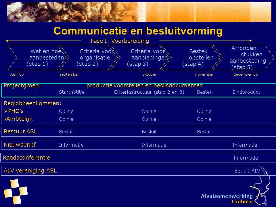 Afvalsamenwerking Limburg Communicatie en besluitvorming Publicatie, pre-selectie, aanbieden bestek (stap 1) Beoordelen aanbiedingen (stap 2) Eindadvies en gunning (stap 3) Fase II: Aanbesteding Resultaat raadsbesluiten: Bestuur ASL is geautoriseerd om aan te besteden en te gunnen namens de 47 gemeenten op basis van eerder verstrekt mandaat Projectgroep: BeoordelingBeoordelingGunningvoorstel Bestuur ASL BesluitBesluitVoorlopige gunning Nieuwsbrief InformatieInformatie ALV Vereniging ASL Definitieve gunning januari '06juniaugustusoktober november '06 Raadsbesluiten Besluitvorming 47 colleges en gemeenteraden