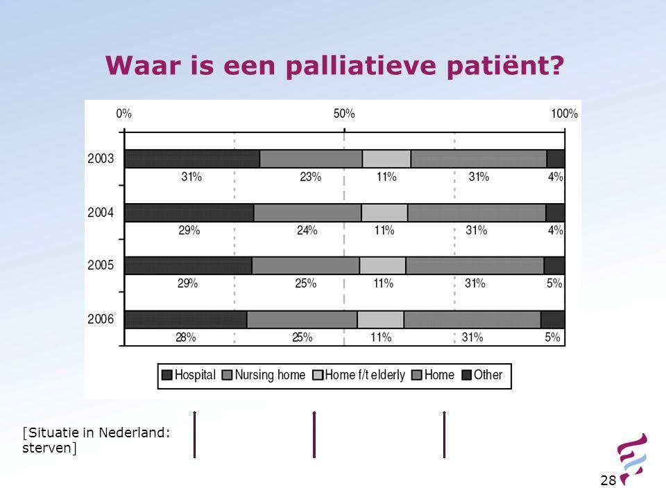 Waar is een palliatieve patiënt? 28 [Situatie in Nederland: sterven]