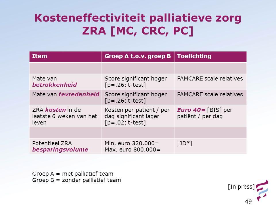 Kosteneffectiviteit palliatieve zorg ZRA [MC, CRC, PC] 49 ItemGroep A t.o.v. groep BToelichting Mate van betrokkenheid Score significant hoger [p=.26;