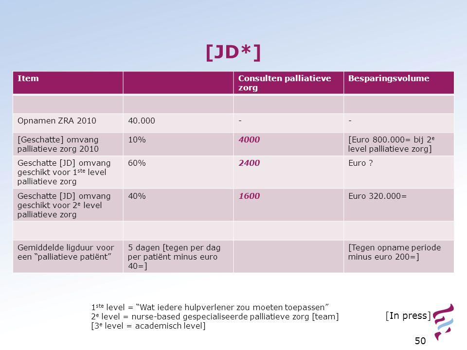 [JD*] 50 ItemConsulten palliatieve zorg Besparingsvolume Opnamen ZRA 201040.000-- [Geschatte] omvang palliatieve zorg 2010 10%4000[Euro 800.000= bij 2
