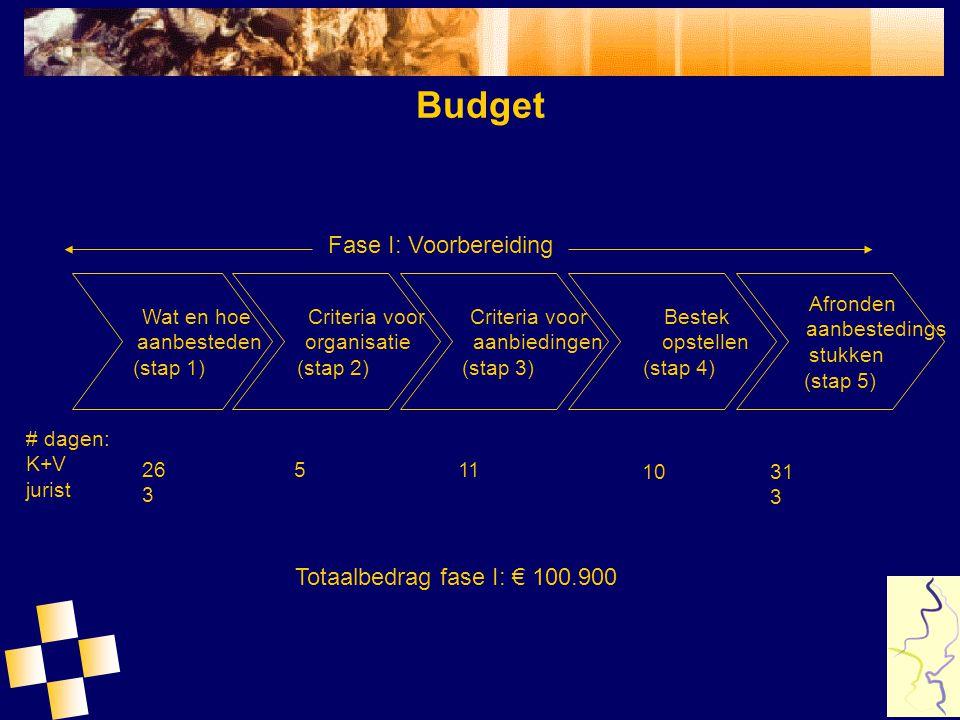 Budget Publicatie, pre-selectie, aanbieden bestek (stap 1) Beoordelen aanbiedingen (stap 2) Eindadvies en gunning (stap 3) Fase II: Aanbesteding # dagen: K+V jurist 14 1 10 3 8282 Totaalbedrag fase II: € 45.200