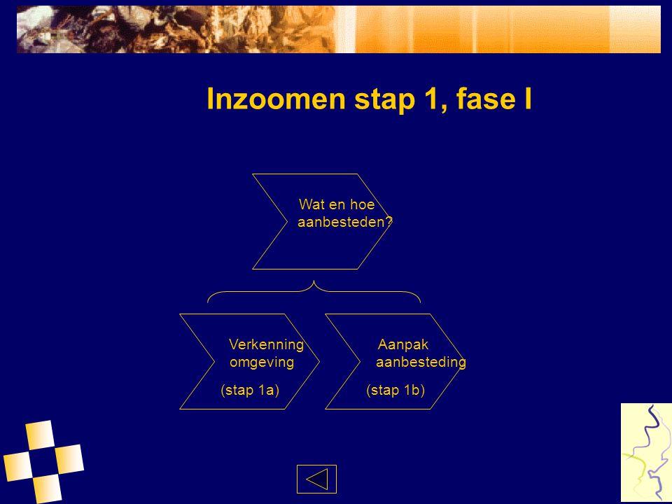Inzoomen stap 1, fase I Wat en hoe aanbesteden? Verkenning omgeving (stap 1a) Aanpak aanbesteding (stap 1b)
