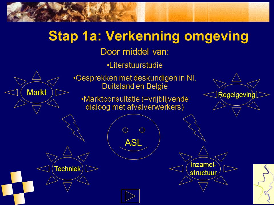 ASL Stap 1a: Verkenning omgeving Regelgeving Techniek Markt Inzamel- structuur Door middel van: Literatuurstudie Gesprekken met deskundigen in Nl, Dui