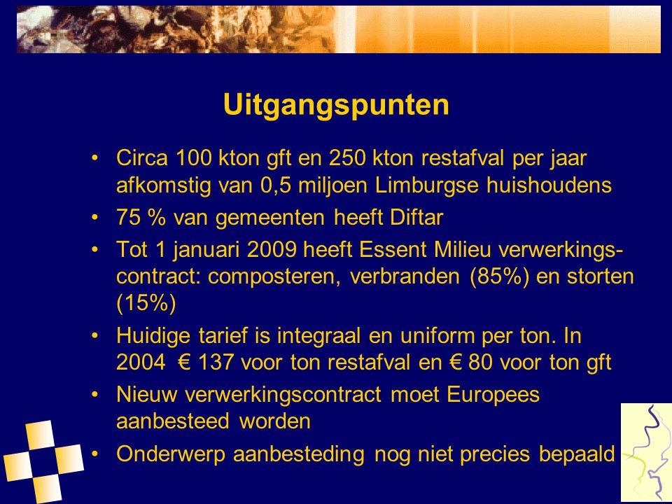 Uitgangspunten Circa 100 kton gft en 250 kton restafval per jaar afkomstig van 0,5 miljoen Limburgse huishoudens 75 % van gemeenten heeft Diftar Tot 1