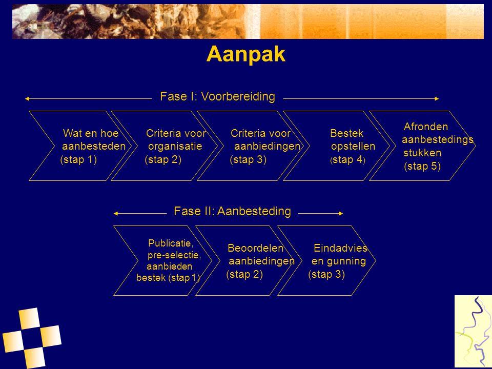 Aanpak Wat en hoe aanbesteden (stap 1) Criteria voor organisatie (stap 2) Publicatie, pre-selectie, aanbieden bestek (stap 1) Beoordelen aanbiedingen