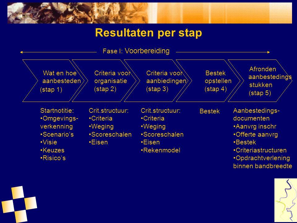 Resultaten per stap Startnotitie: Omgevings- verkenning Scenario's Visie Keuzes Risico's Crit.structuur: Criteria Weging Scoreschalen Eisen Bestek Aan